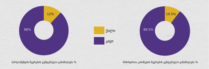 graph1_%e1%83%9e%e1%83%90%e1%83%a0%e1%83%9a%e1%83%90%e1%83%9b%e1%83%94%e1%83%9c%e1%83%a2%e1%83%98_%e1%83%9b%e1%83%98%e1%83%9c%e1%83%98%e1%83%a1%e1%83%a2%e1%83%a0%e1%83%94%e1%83%91%e1%83%98-01