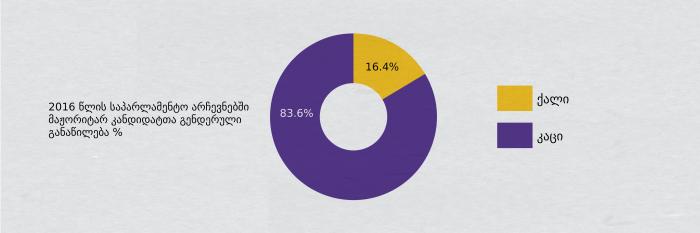 graph2_%e1%83%9b%e1%83%90%e1%83%9f%e1%83%9d%e1%83%a0%e1%83%98%e1%83%a2%e1%83%90%e1%83%a0%e1%83%94%e1%83%91%e1%83%98-01